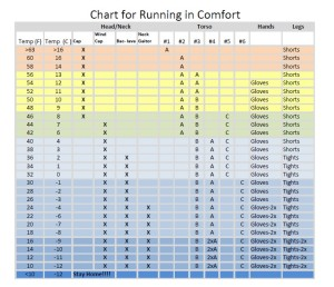 chart for all-weather running